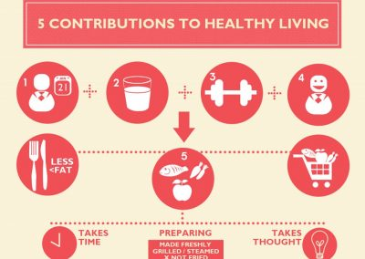 INFOGRAPHIC – Healthy Eating